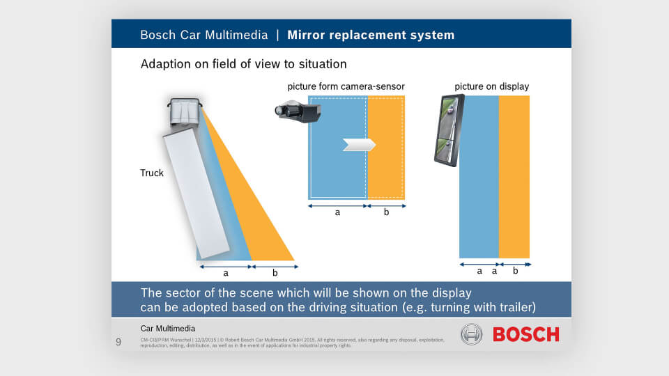 creanovo_l1nked_interactive_graphics_adaption-on-field-of-view_bosch