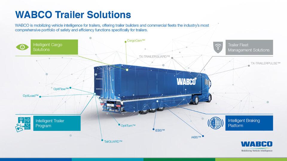 creanovo_l1nked_interactive_keyvisual_trailer-solutions_wabco